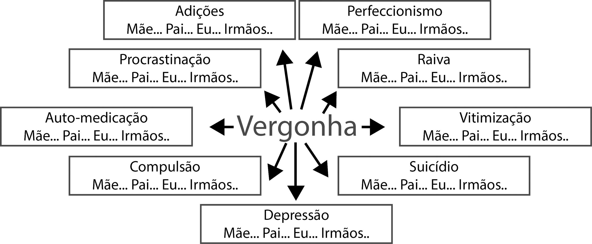 cc0ab9a3fa29 ... indicando a presença dos seguintes comportamentos em alguma pessoa de  sua família: adições (bebida, drogas, compras, comida, trabalho etc.